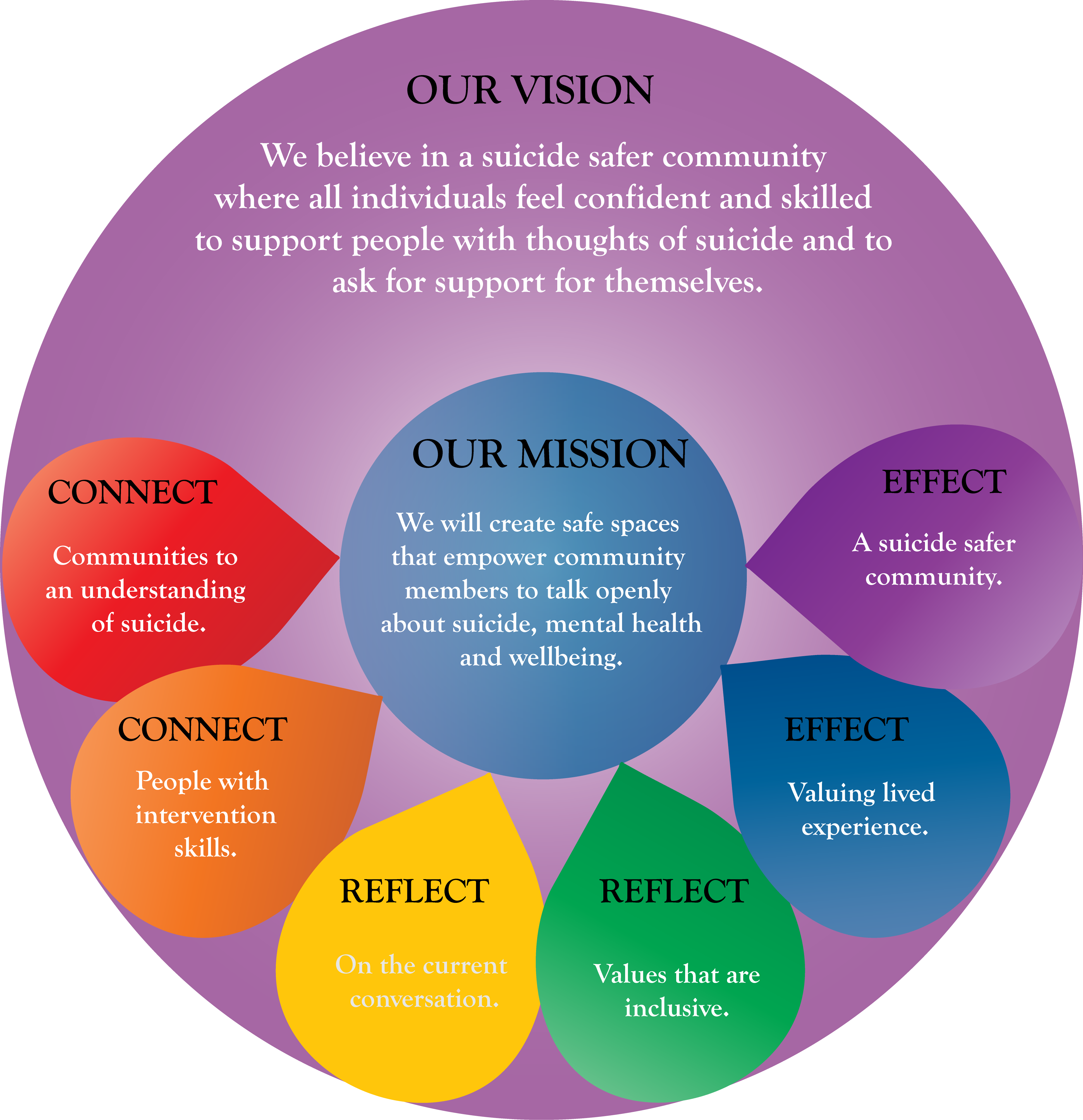 Vision and Mission150